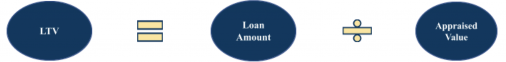 Loan-to-Value Ratio (LTV)